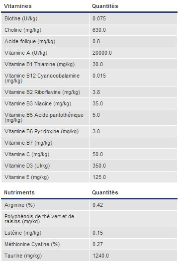 Royal Canin Veterinary Diet Gastro Intestinal